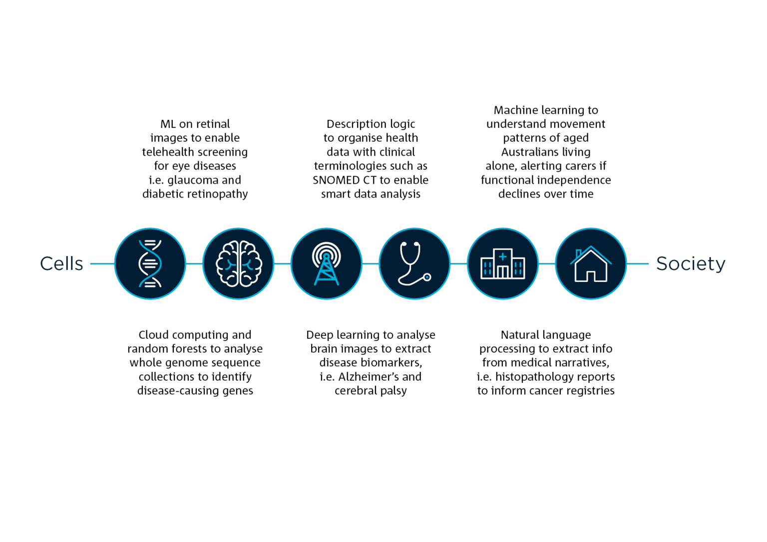 A graphic outlining machine learning and AI in health care